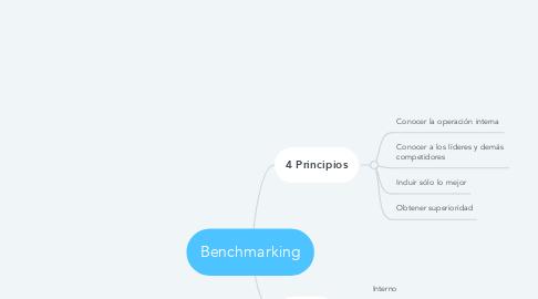 Mind Map: Benchmarking