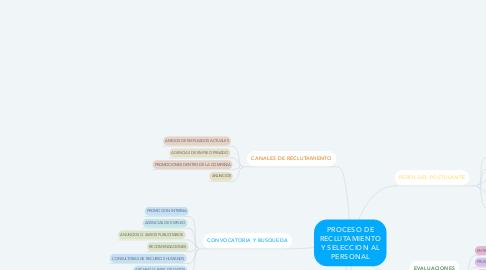 Mind Map: PROCESO DE RECLUTAMIENTO Y SELECCION AL PERSONAL