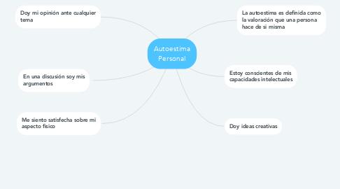 Mind Map: Autoestima Personal