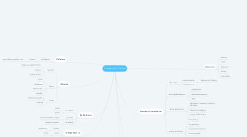 Mind Map: Sesiones de 2° Parcial