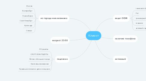 Mind Map: Клиент