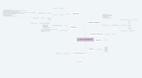 Mind Map: JUICIO ORAL MERCANTL