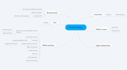 Mind Map: Climate Change.