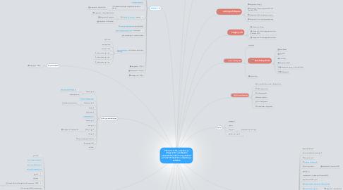 Mind Map: Plone-sivustot, palvelut ja integraatiot Jyväskylän yliopistossa sekä muut palvelut joita kehittämistiimi ylläpitää ja kehittää