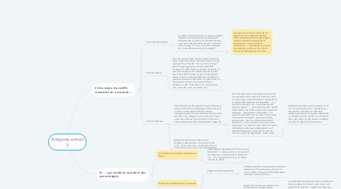 Mind Map: Antigone, extrait 3.