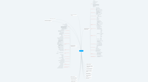 Mind Map: #therealreal