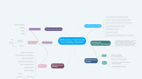 Mind Map: Atribuciones y funciones del área contable y financiera