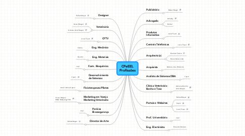 Mind Map: CPeEEL Profissões