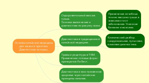Mind Map: Основы китайской медицины для жизни и практики. Диагностика по языку.