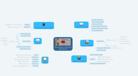 Mind Map: Мультимедиа технологии в образовании
