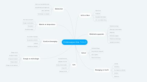Mind Map: Onderwerpen klas 1 t/m 3