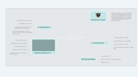 Mind Map: Влияние интернета и медиа на человека