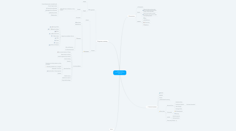 Mind Map: Radboud Online Samenwerkings Platform Office 365