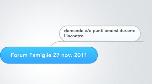 Mind Map: Forum Famiglie 27 nov. 2011