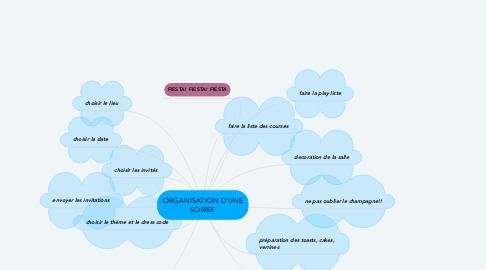 Mind Map: ORGANISATION D'UNE SOIREE