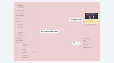 Mind Map: Нетикет (Сетевой этиктет)