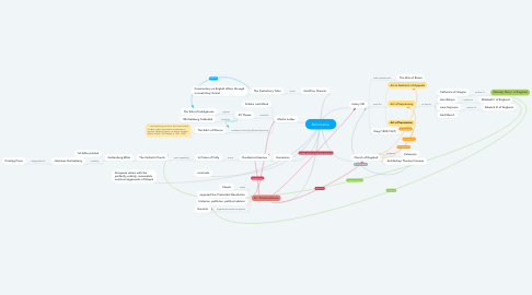 Mind Map: Reformation