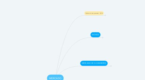 Mind Map: MERCADO