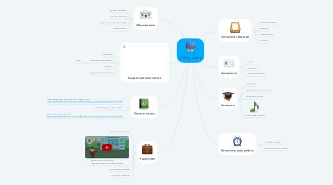 Mind Map: Сайты школ