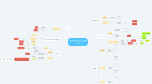 Mind Map: Segmentación de mercado como estrategia para las PYMES