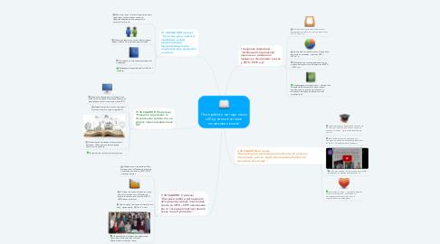"""Mind Map: План роботи методичного об""""єднання вчителів початкових класів"""