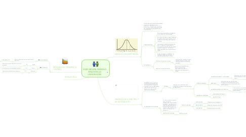Mind Map: MAPA MENTAL MEDIDAS ESTADISTICAS UNIVARIANTES