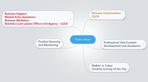 Mind Map: From Tokyo
