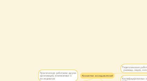 Mind Map: Коллектив исследователей