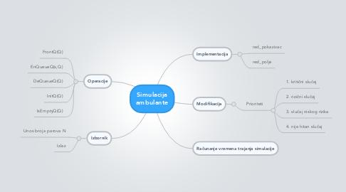 Mind Map: Simulacija ambulante