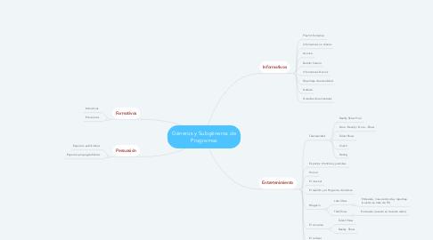 Mind Map: Géneros y Subgéneros de Programas