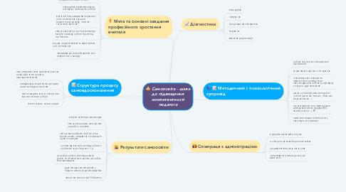 Mind Map: Самоосвіта - шлях до підвищення компетентності педагога