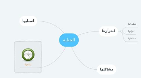 Mind Map: الجناية