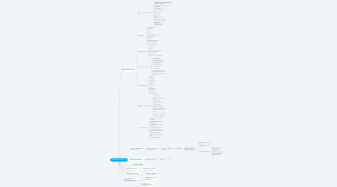 Mind Map: Обучение интернет-маркетингу