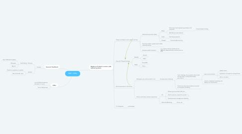 Mind Map: SMC OKRs
