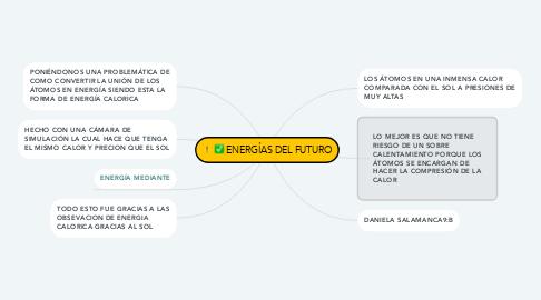 Mind Map: ENERGÍAS DEL FUTURO