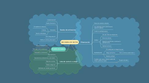 Mind Map: RECOGIDA DE DATOS