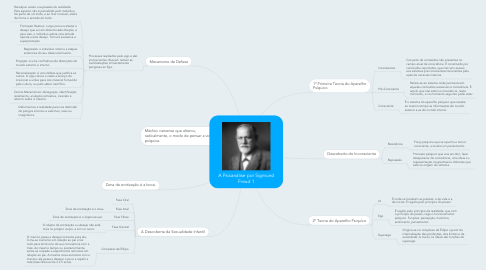 Mind Map: A Psicanálise por Sigmund Freud 1