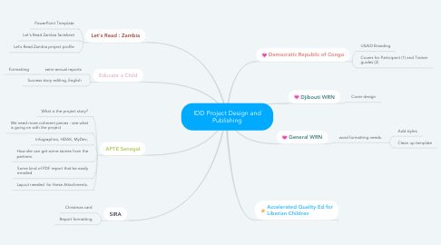 Mind Map: IDD Project Design and Publishing
