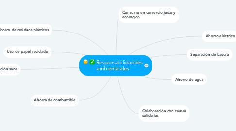 Mind Map: Responsabilidaddes ambientalales
