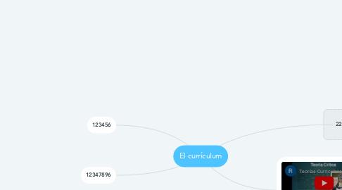 Mind Map: El currículum