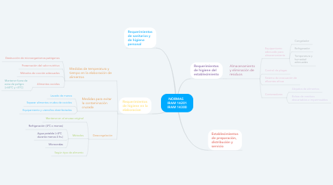 Mind Map: NORMAS   IRAM 14201 IRAM 14300