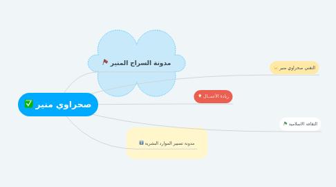 Mind Map: صحراوي منير