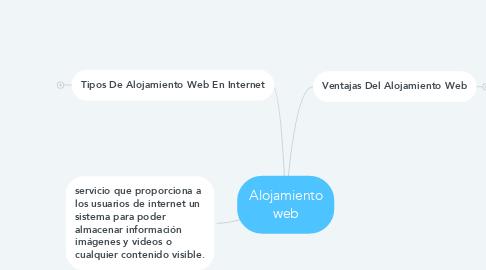 Mind Map: Alojamiento web