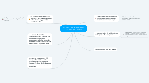 Mind Map: COMPETENCIA TRIBUNAL LABORAL ART 29 LOPT