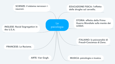 Mind Map: La psicologia