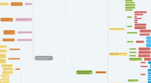 Mind Map: DERECHOS HUMANOS PARA UNA CULTURA DE PAZ