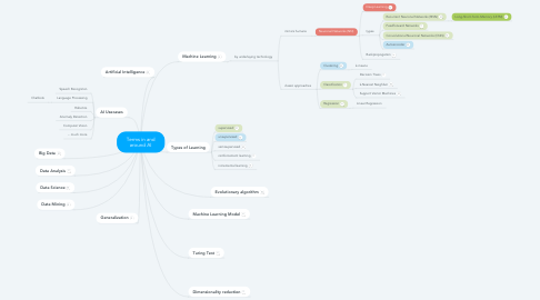 Mind Map: Terms in and around AI