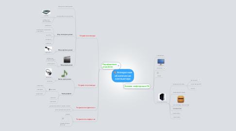 Mind Map: Аппаратное обеспечение компьютера