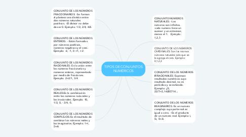 Mind Map: TIPOS DE CONJUNTOS NUMÉRICOS