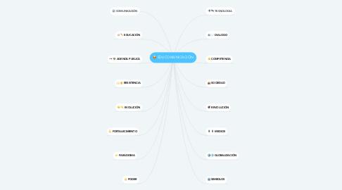 Mind Map: EDUCOMUNICACIÓN